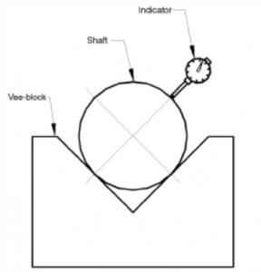Figura 2 - Montare corecta a ceasului comparator